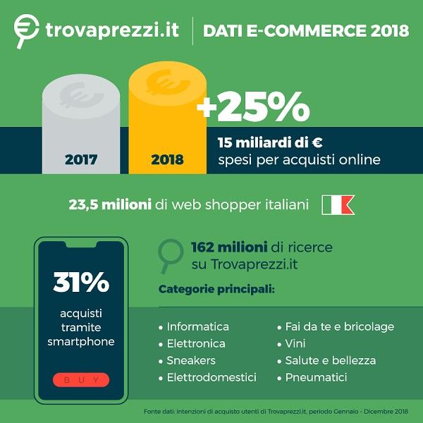Shopping on line: nel 2018 cresce del 25%. I dati di Trovaprezzi.it ...