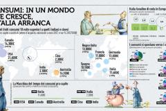 Il mondo cresce, l'Italia arranca